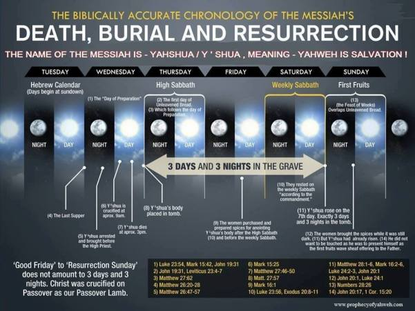 3days-3nights-burial.Christ-like-Janoah-CHART