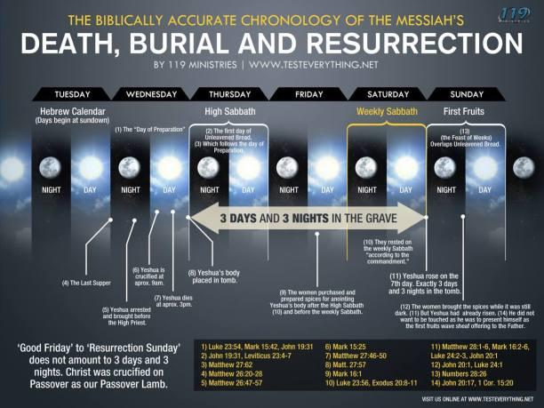 Matthew12.40-chart-Passover-to-Resurrection