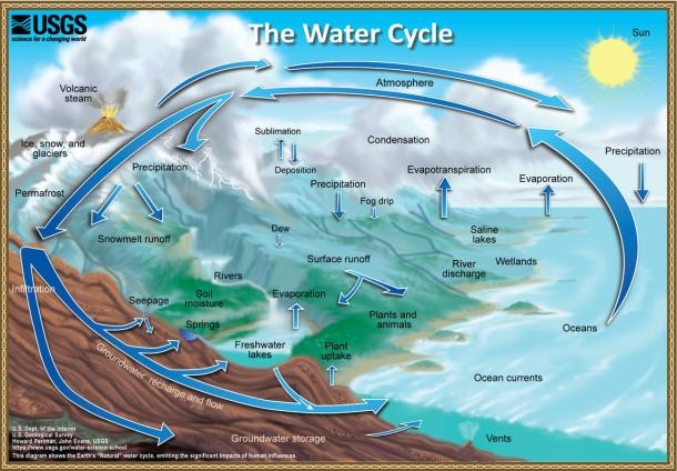 water-cycle.USGS-chart